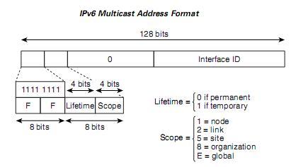 ipv6 address type multicast