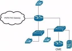 How to Build a Cisco CCNA Voice 640-461 Lab