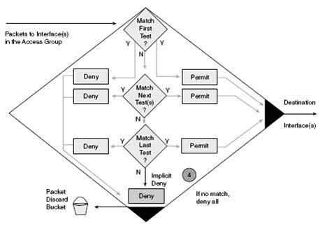 ccna access list tutorial pdf