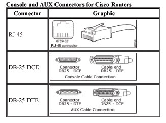 Console And AUX Connectors For Cisco Routers