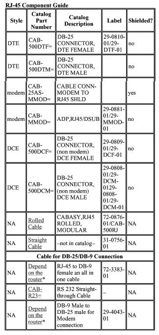 ccna certification  console  u0026 aux cabling guide