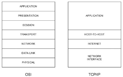CCNA Exam: Cisco TCP/IP Overview – CertificationKits com