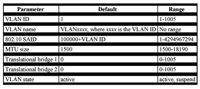 CCNA Certification:Configuring VLANs – CertificationKits com